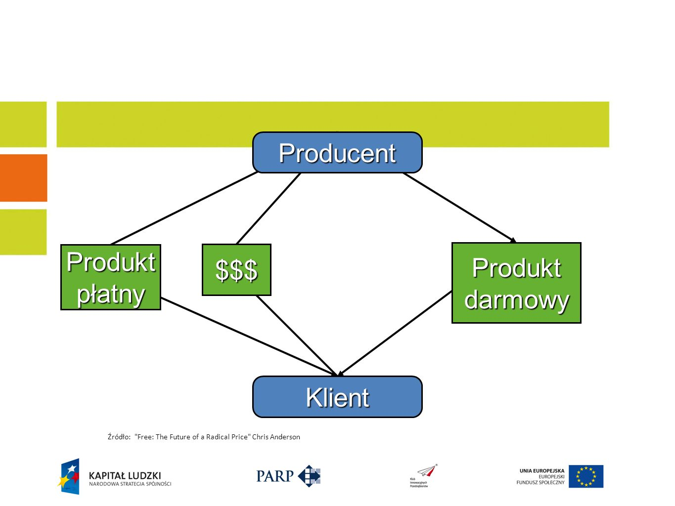 Producent Klient Produkt płatny $$$ Produkt darmowy Źródło: Free: The Future of a Radical Price Chris Anderson