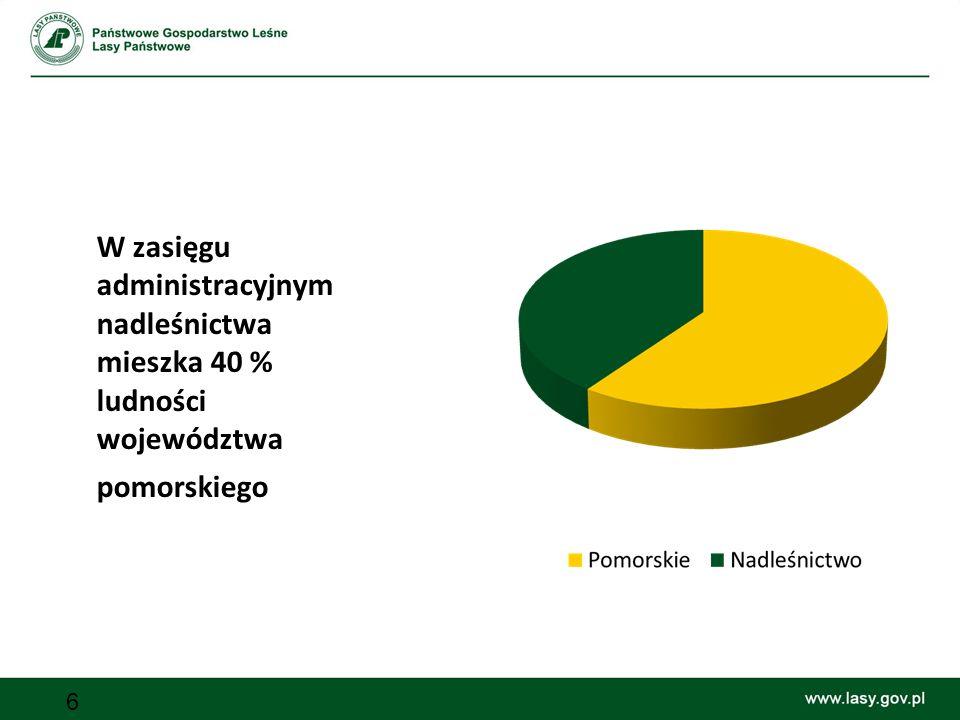 6 W zasięgu administracyjnym nadleśnictwa mieszka 40 % ludności województwa pomorskiego