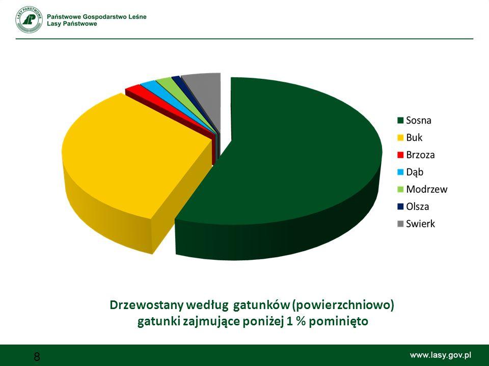 8 Drzewostany według gatunków (powierzchniowo) gatunki zajmujące poniżej 1 % pominięto