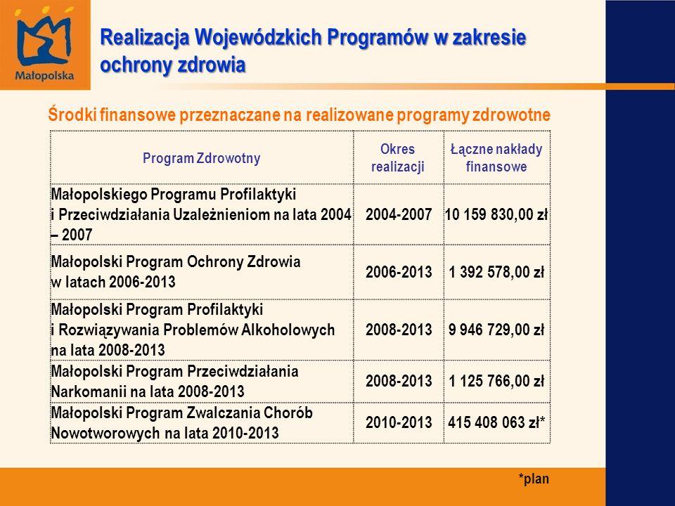 Środki finansowe przeznaczane na realizowane programy zdrowotne Realizacja Wojewódzkich Programów w zakresie ochrony zdrowia Program Zdrowotny Okres r