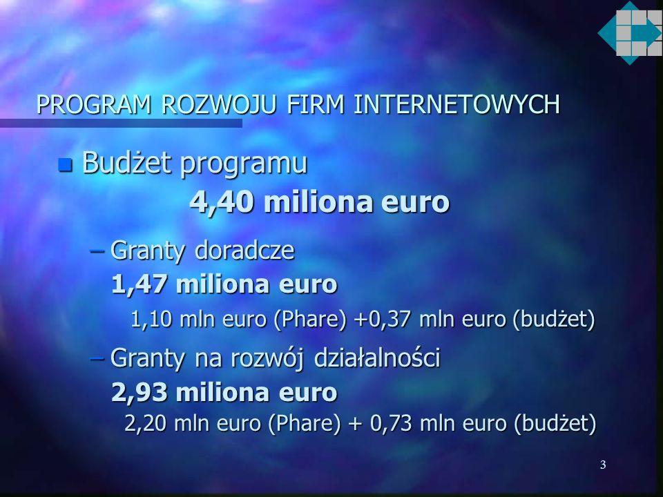 3 PROGRAM ROZWOJU FIRM INTERNETOWYCH n Budżet programu 4,40 miliona euro –Granty doradcze 1,47 miliona euro 1,10 mln euro (Phare) +0,37 mln euro (budżet) 1,10 mln euro (Phare) +0,37 mln euro (budżet) –Granty na rozwój działalności 2,93 miliona euro 2,20 mln euro (Phare) + 0,73 mln euro (budżet) 2,20 mln euro (Phare) + 0,73 mln euro (budżet)