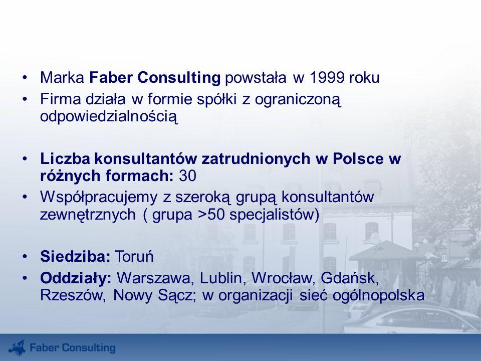 Marka Faber Consulting powstała w 1999 roku Firma działa w formie spółki z ograniczoną odpowiedzialnością Liczba konsultantów zatrudnionych w Polsce w różnych formach: 30 Współpracujemy z szeroką grupą konsultantów zewnętrznych ( grupa >50 specjalistów) Siedziba: Toruń Oddziały: Warszawa, Lublin, Wrocław, Gdańsk, Rzeszów, Nowy Sącz; w organizacji sieć ogólnopolska