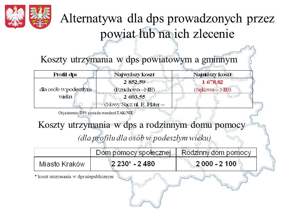 Alternatywa dla dps prowadzonych przez powiat lub na ich zlecenie Koszty utrzymania w dps powiatowym a gminnym Koszty utrzymania w dps a rodzinnym dom