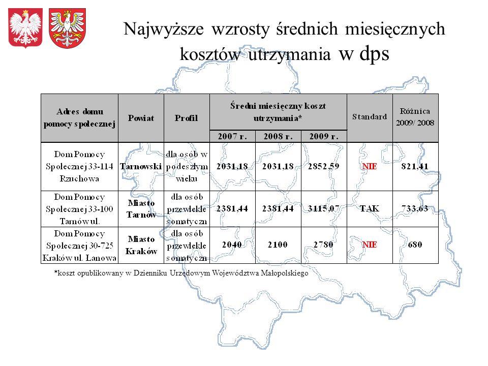 Najwyższe wzrosty średnich miesięcznych kosztów utrzymania w dps *koszt opublikowany w Dzienniku Urzędowym Województwa Małopolskiego