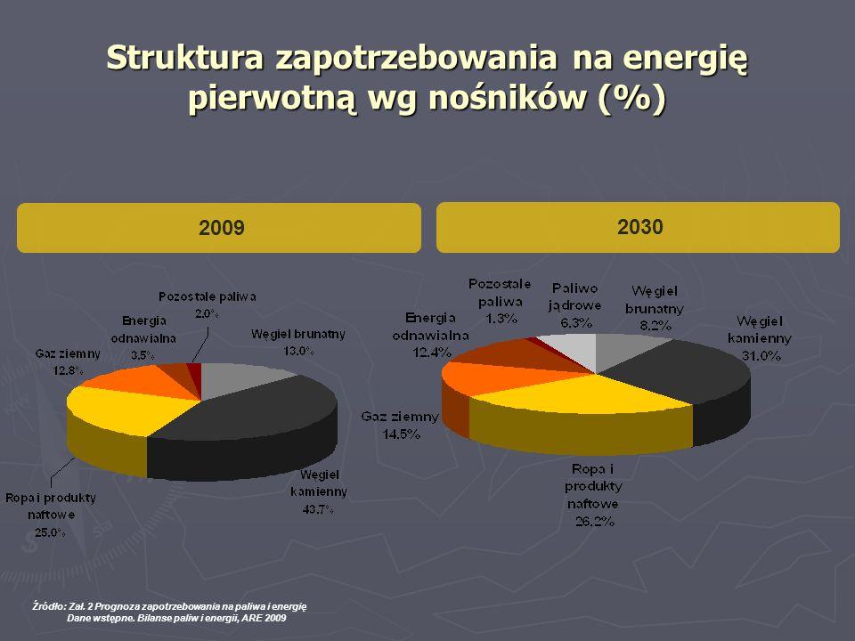 Struktura zapotrzebowania na energię pierwotną wg nośników (%) Źródło: Zał. 2 Prognoza zapotrzebowania na paliwa i energię Dane wstępne. Bilanse paliw