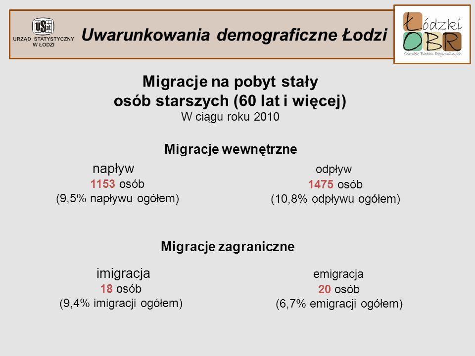 Uwarunkowania demograficzne Łodzi Migracje na pobyt stały osób starszych (60 lat i więcej) W ciągu roku 2010 Migracje wewnętrzne Migracje zagraniczne