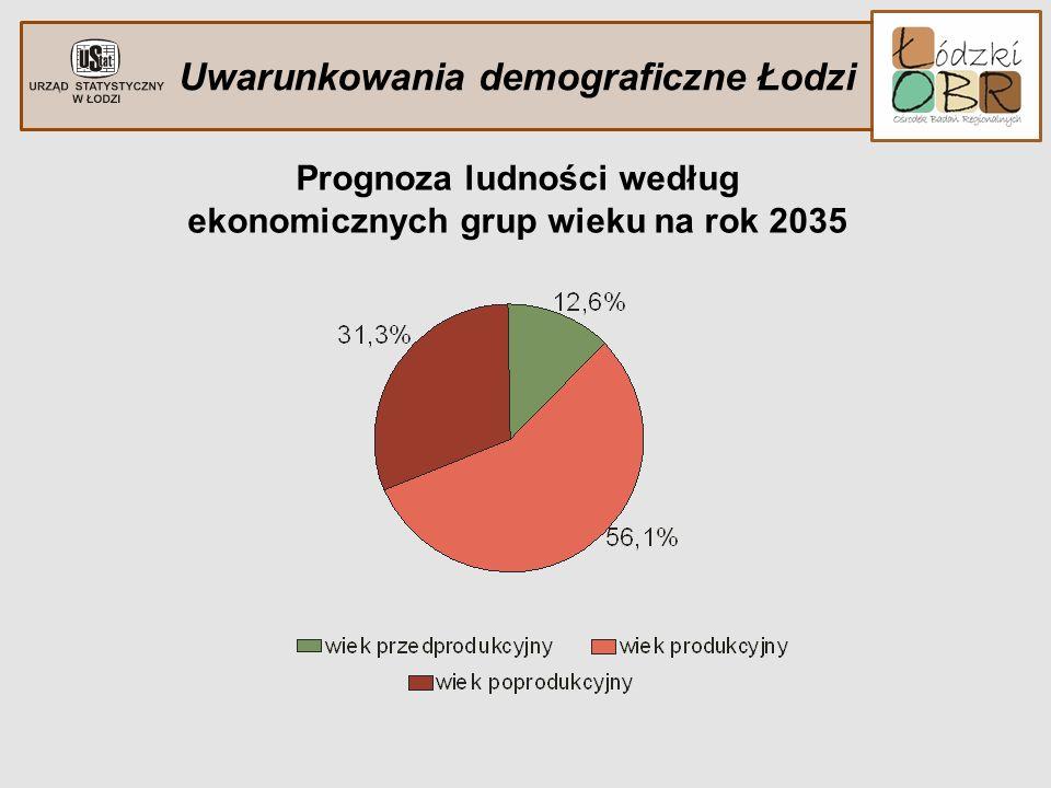 Uwarunkowania demograficzne Łodzi Prognoza ludności według ekonomicznych grup wieku na rok 2035