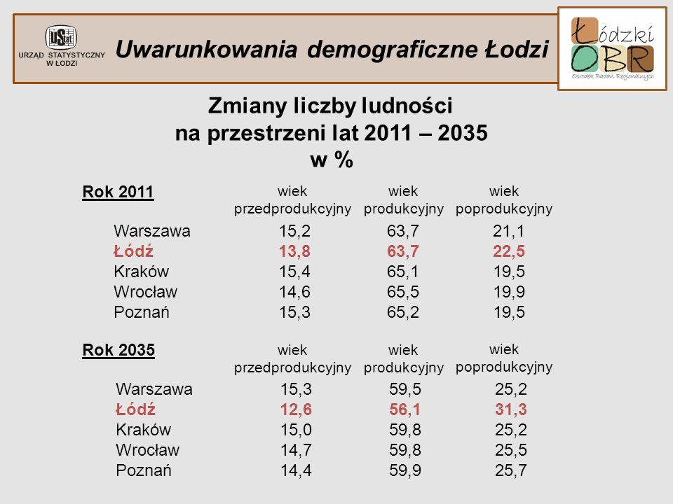 Uwarunkowania demograficzne Łodzi Zmiany liczby ludności na przestrzeni lat 2011 – 2035 w % Rok 2011 Warszawa Łódź Kraków Wrocław Poznań 15,2 13,8 15,
