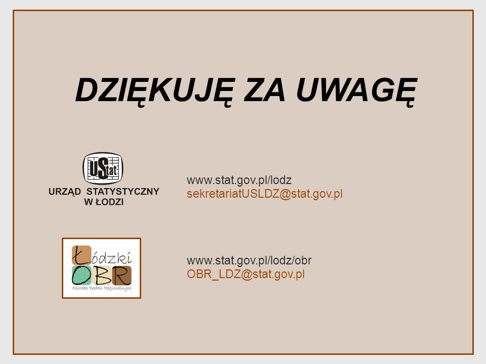 DZIĘKUJĘ ZA UWAGĘ www.stat.gov.pl/lodz/obr OBR_LDZ@stat.gov.pl www.stat.gov.pl/lodz sekretariatUSLDZ@stat.gov.pl
