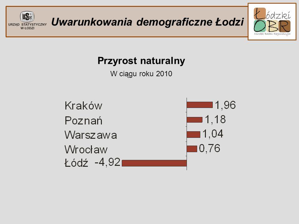 Uwarunkowania demograficzne Łodzi Przyrost naturalny W ciągu roku 2010