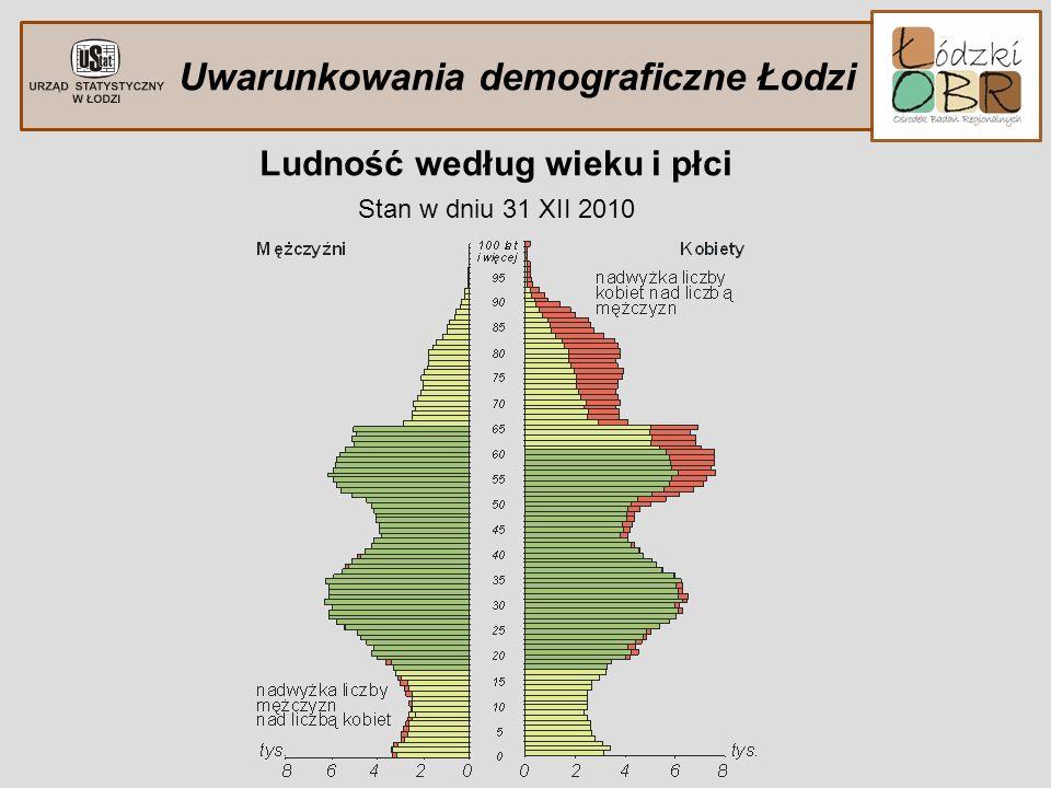 Uwarunkowania demograficzne Łodzi Ludność według wieku i płci Stan w dniu 31 XII 2010