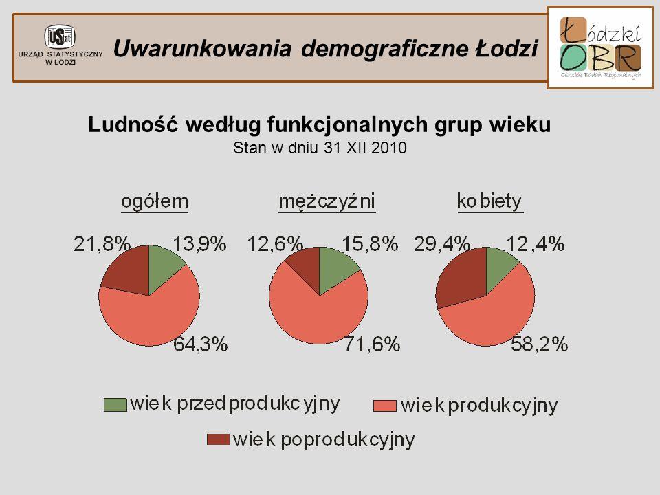 Uwarunkowania demograficzne Łodzi Ludność według funkcjonalnych grup wieku Stan w dniu 31 XII 2010