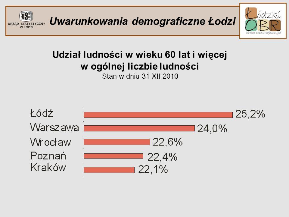 Uwarunkowania demograficzne Łodzi Udział ludności w wieku 60 lat i więcej w ogólnej liczbie ludności Stan w dniu 31 XII 2010