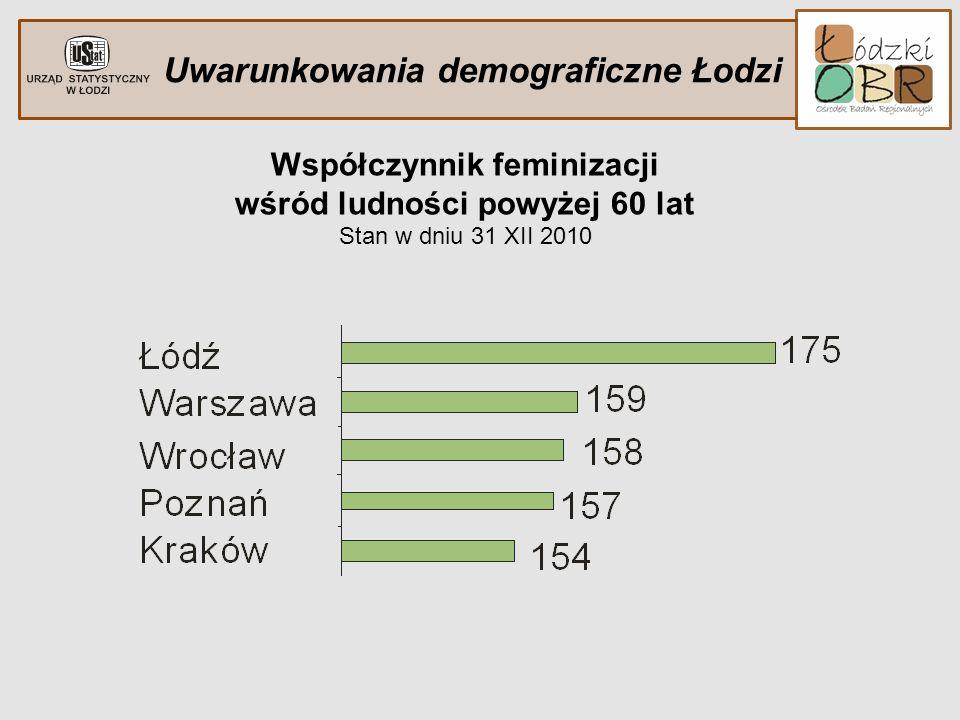 Uwarunkowania demograficzne Łodzi Współczynnik feminizacji wśród ludności powyżej 60 lat Stan w dniu 31 XII 2010
