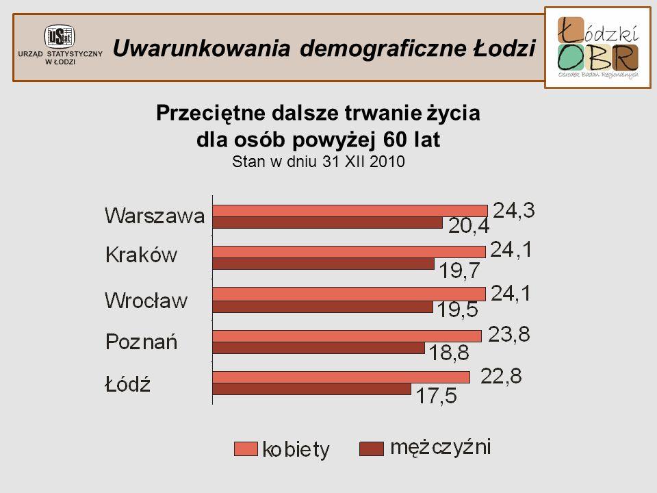 Uwarunkowania demograficzne Łodzi Przeciętne dalsze trwanie życia dla osób powyżej 60 lat Stan w dniu 31 XII 2010