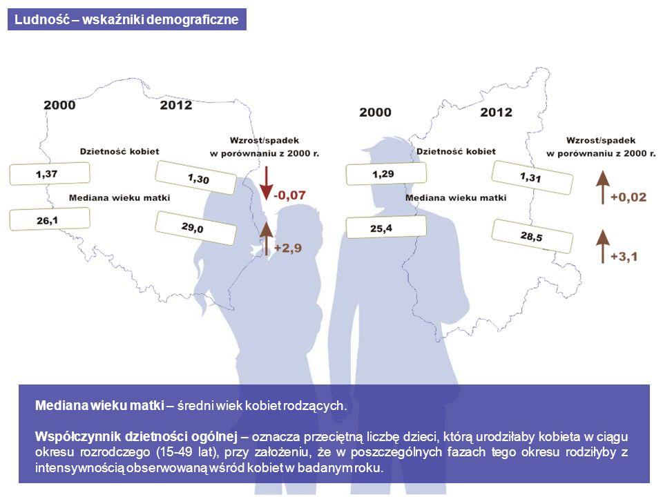 Ludność – wskaźniki demograficzne Mediana wieku matki – średni wiek kobiet rodzących. Współczynnik dzietności ogólnej – oznacza przeciętną liczbę dzie