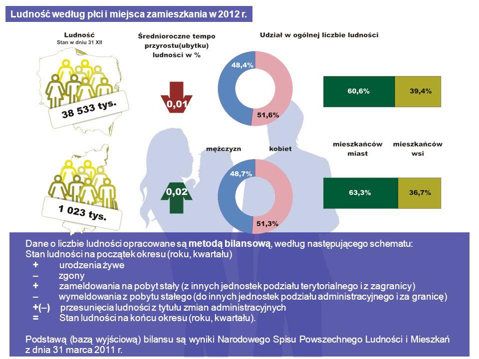 Wydawnictwa demograficzne Głównego Urzędu Statystycznego