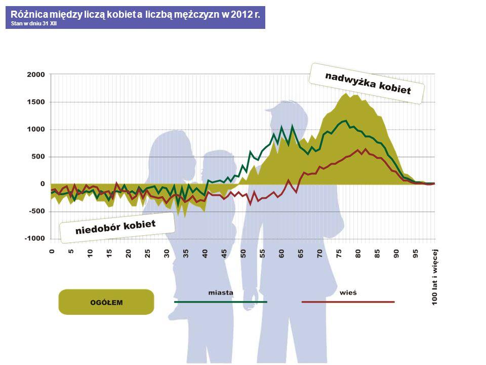 Różnica między liczą kobiet a liczbą mężczyzn w 2012 r. Stan w dniu 31 XII