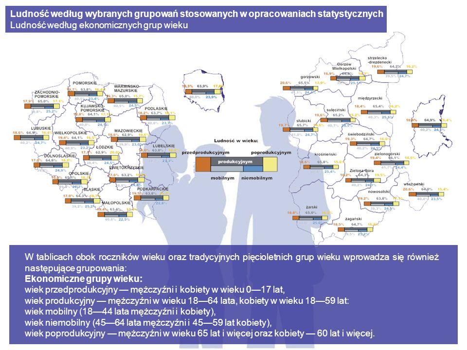 Biologiczne grupy wieku: 014 lat dzieci (młodość demograficzna), 1564 lata dorośli bez osób starszych, 65 lat i więcej osoby starsze (starość demograficzna).