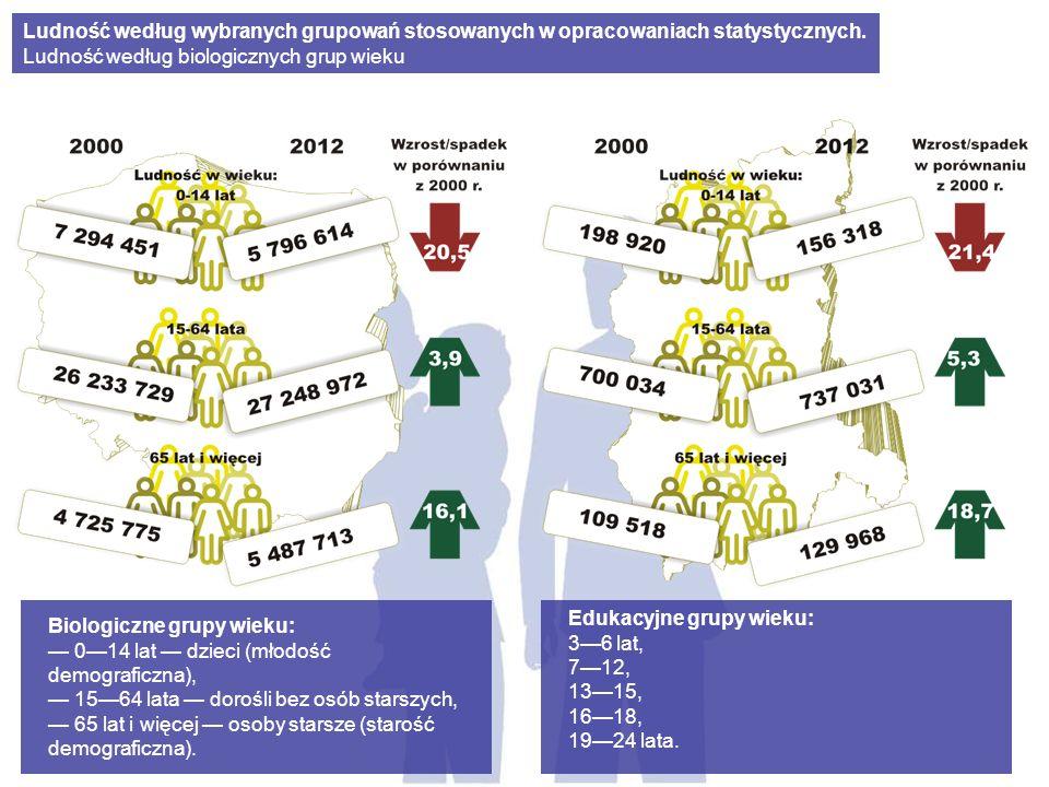 Biologiczne grupy wieku: 014 lat dzieci (młodość demograficzna), 1564 lata dorośli bez osób starszych, 65 lat i więcej osoby starsze (starość demograf
