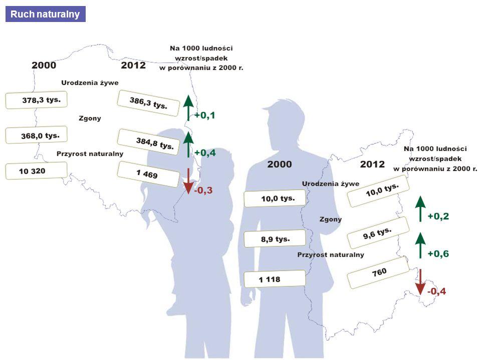 Mediana wieku (wiek środkowy ludności) - wskazuje w jakim wieku jest statystyczny człowiek zamieszkujący określone terytorium.