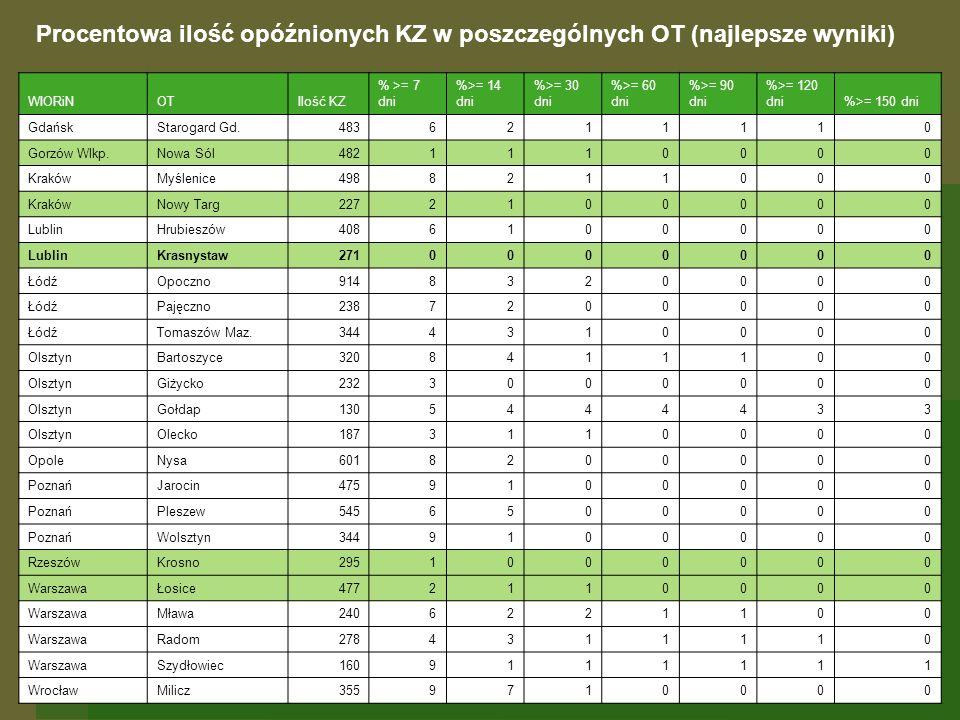 Procentowa ilość opóźnionych KZ w poszczególnych OT (najlepsze wyniki) WIORiNOTIlość KZ % >= 7 dni %>= 14 dni %>= 30 dni %>= 60 dni %>= 90 dni %>= 120