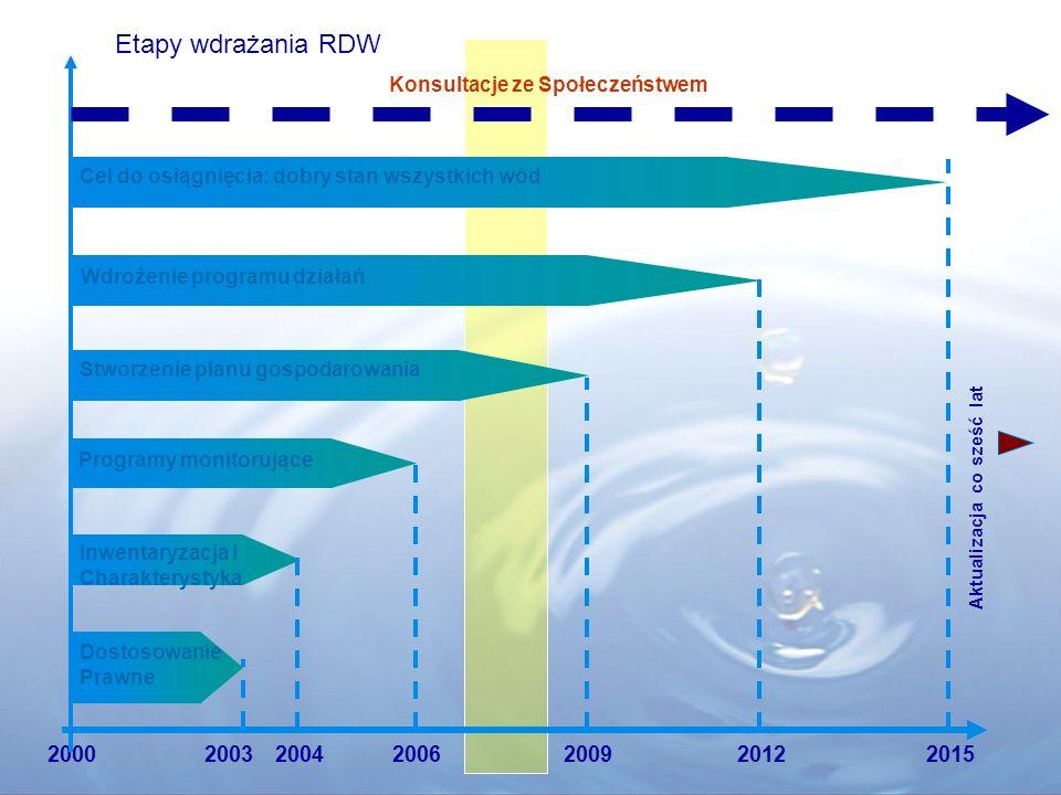 Zadania związane z RDW Program Wodno-Środowiskowy Kraju 01.2007 – 05.2008 01.2007 – 05.2008Opracowanie wstępnych programów działań KZGW, RZGW dla części wód w regionach wodnych 06.2008 – 12.2008 06.2008 – 12.2008 Opracowanie programu wodno- KZGWśrodowiskowego kraju 10.2008 – 12.2008 10.2008 – 12.2008Opracowanie prognozy oddziaływań na KZGW środowisko programu wodno- środowiskowego kraju