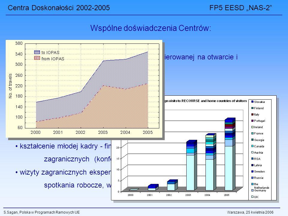 Centra Doskonałości 2002-2005 FP5 EESD NAS-2 S.Sagan, Polska w Programach Ramowych UE Warszawa, 25 kwietnia 2006 Skokowe zwiększenie działań i aktywności nakierowanej na otwarcie i współpracę z instytucjami naukowymi Europy: nowe kontakty naukowe wizyty organizacyjne i przygotowawcze do udziału w projektach europejskich; wyjazdy na konferencje międzynarodowe organizacja konferencji międzynarodowych w kraju kształcenie młodej kadry - finansowanie ich udziału w wyjazdach zagranicznych (konferencje, warsztaty, szkoły letnie) wizyty zagranicznych ekspertów i specjalistów w Centrach – seminaria, spotkania robocze, wspólne prace badawcze Wspólne doświadczenia Centrów:
