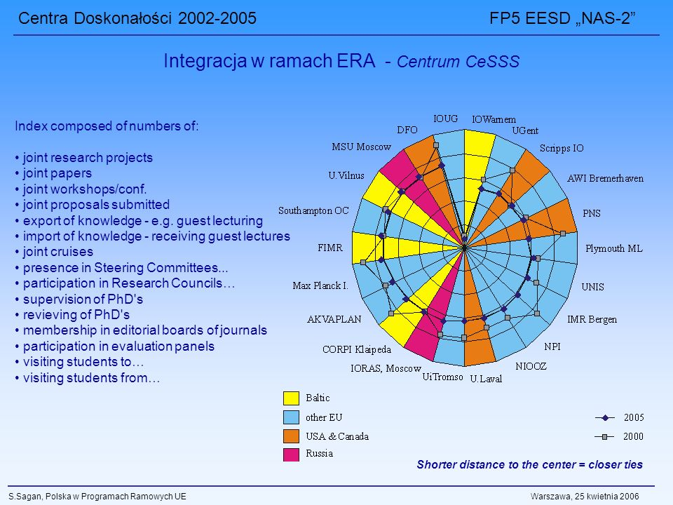 Centra Doskonałości 2002-2005 FP5 EESD NAS-2 S.Sagan, Polska w Programach Ramowych UE Warszawa, 25 kwietnia 2006 Integracja w ramach ERA - Centrum CeSSS Shorter distance to the center = closer ties Index composed of numbers of: joint research projects joint papers joint workshops/conf.