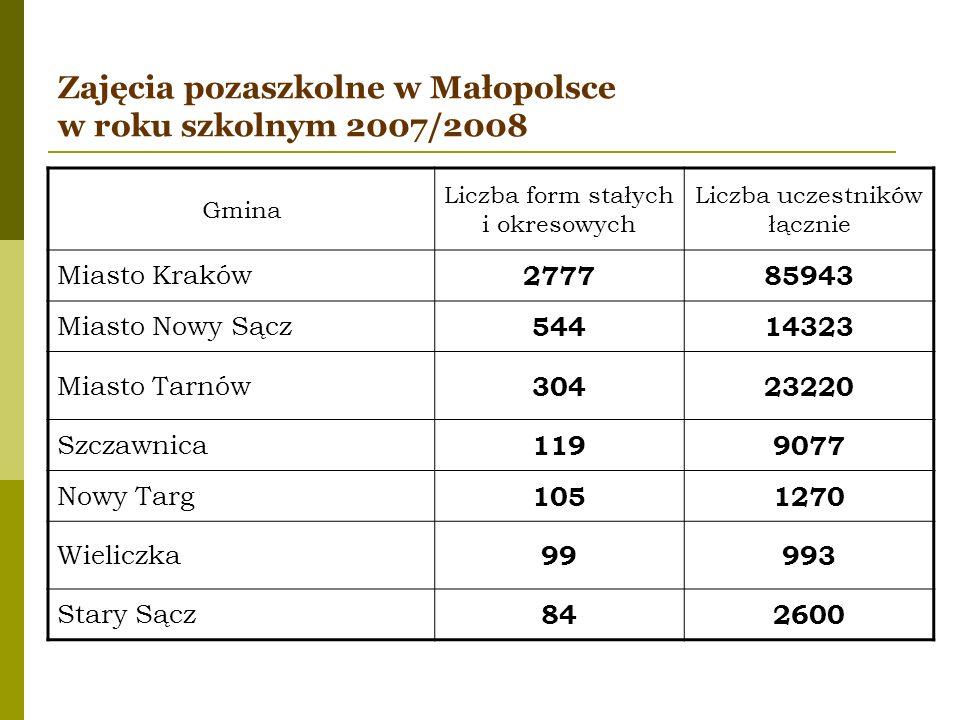 Zajęcia pozaszkolne w Małopolsce w roku szkolnym 2007/2008 Gmina Liczba form stałych i okresowych Liczba uczestników łącznie Miasto Kraków 277785943 M