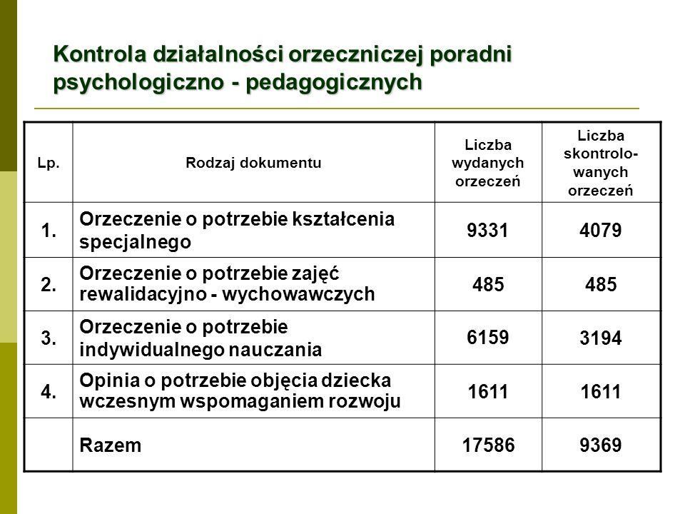 Kontrola działalności orzeczniczej poradni psychologiczno - pedagogicznych Lp.Rodzaj dokumentu Liczba wydanych orzeczeń Liczba skontrolo- wanych orzeczeń 1.