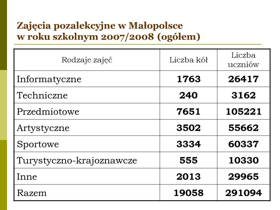 Zajęcia pozalekcyjne w Małopolsce w roku szkolnym 2007/2008 (ogółem) Rodzaje zajęćLiczba kół Liczba uczniów Informatyczne 176326417 Techniczne 2403162