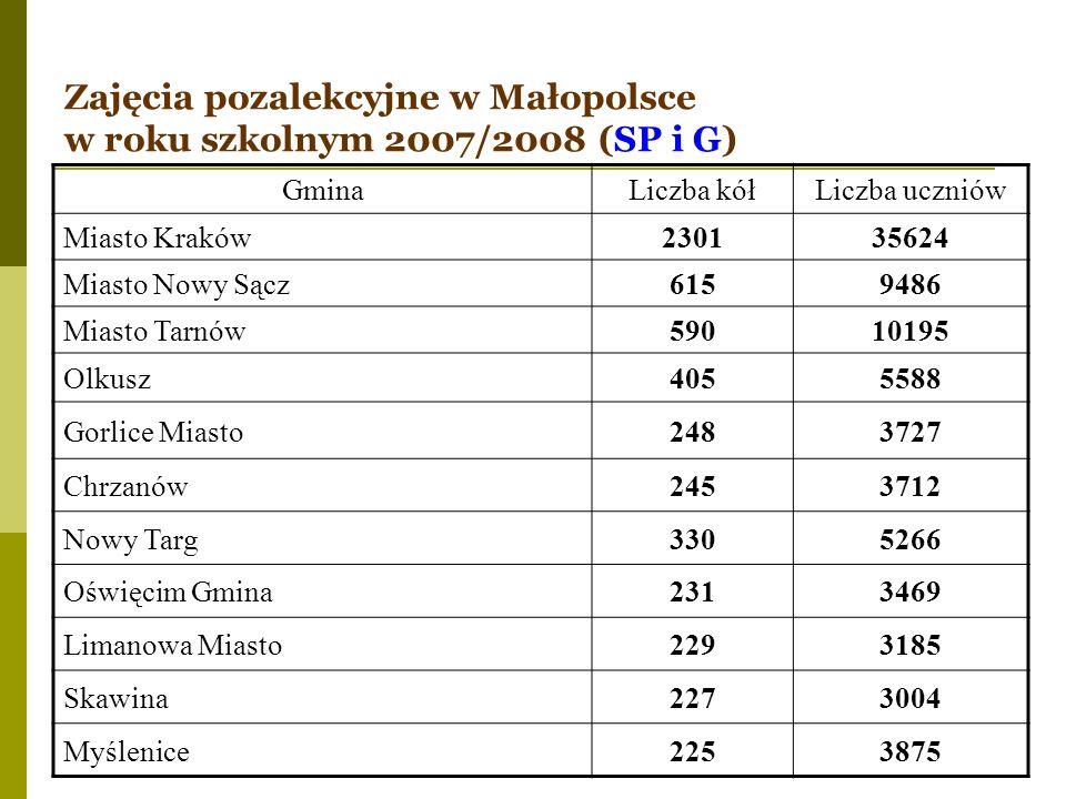 Zajęcia pozalekcyjne w Małopolsce w roku szkolnym 2007/2008 (SP i G) GminaLiczba kółLiczba uczniów Miasto Kraków230135624 Miasto Nowy Sącz6159486 Mias