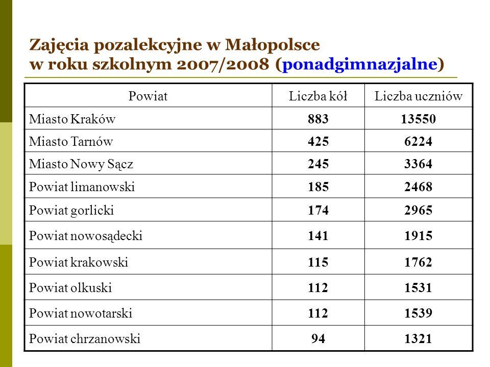 Zajęcia pozalekcyjne w Małopolsce w roku szkolnym 2007/2008 (ponadgimnazjalne) PowiatLiczba kółLiczba uczniów Miasto Kraków88313550 Miasto Tarnów42562