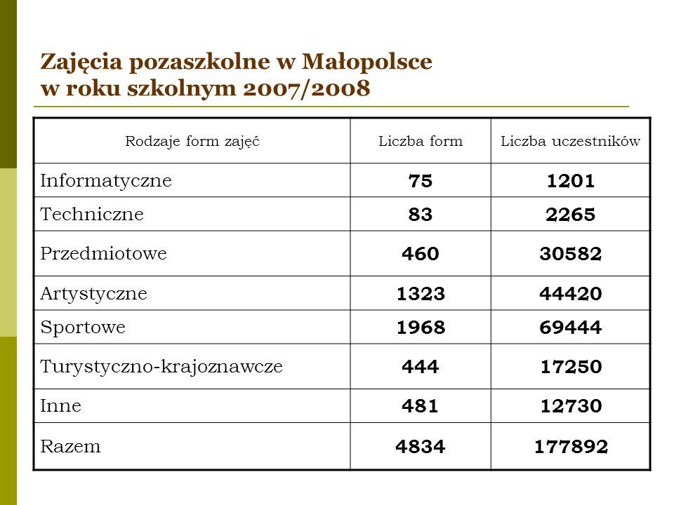 Zajęcia pozaszkolne w Małopolsce w roku szkolnym 2007/2008 Rodzaje form zajęćLiczba formLiczba uczestników Informatyczne 751201 Techniczne 832265 Prze