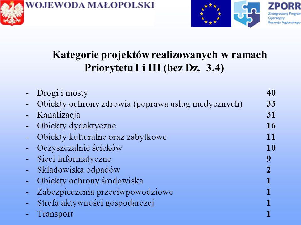Kategorie projektów realizowanych w ramach Priorytetu I i III (bez Dz. 3.4) -Drogi i mosty40 -Obiekty ochrony zdrowia (poprawa usług medycznych)33 -Ka