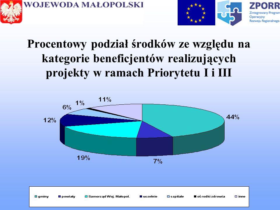 Procentowy podział środków ze względu na kategorie beneficjentów realizujących projekty w ramach Priorytetu I i III