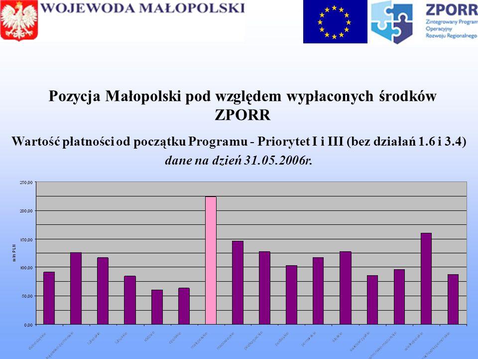 Pozycja Małopolski pod względem wypłaconych środków ZPORR Wartość płatności od początku Programu - Priorytet I i III (bez działań 1.6 i 3.4) dane na dzień 31.05.2006r.
