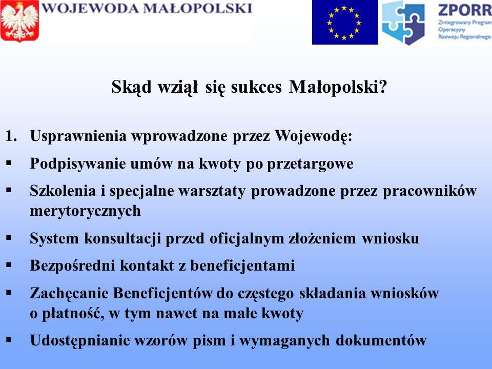 Skąd wziął się sukces Małopolski? 1.Usprawnienia wprowadzone przez Wojewodę: Podpisywanie umów na kwoty po przetargowe Szkolenia i specjalne warsztaty