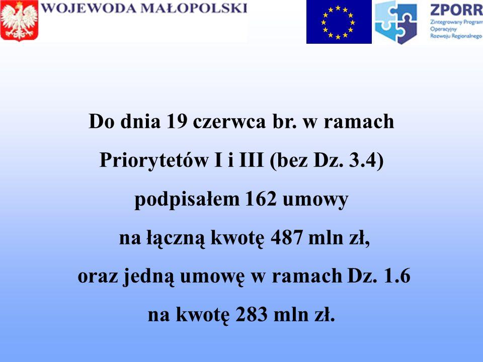 Do dnia 19 czerwca br. w ramach Priorytetów I i III (bez Dz. 3.4) podpisałem 162 umowy na łączną kwotę 487 mln zł, oraz jedną umowę w ramach Dz. 1.6 n