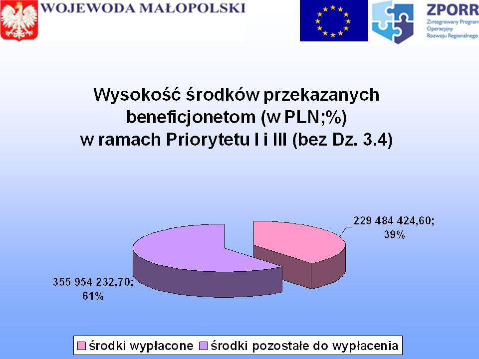 Skąd wziął się sukces Małopolski.