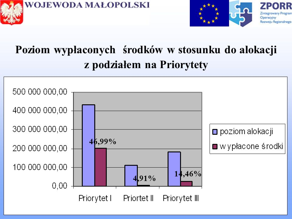 Poziom wypłaconych środków w stosunku do alokacji z podziałem na Priorytety 46,99% 4,91% 14,46%