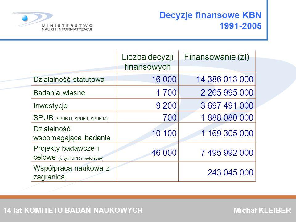 Decyzje finansowe KBN 1991-2005 Liczba decyzji finansowych Finansowanie (zł) Działalność statutowa 16 00014 386 013 000 Badania własne 1 7002 265 995