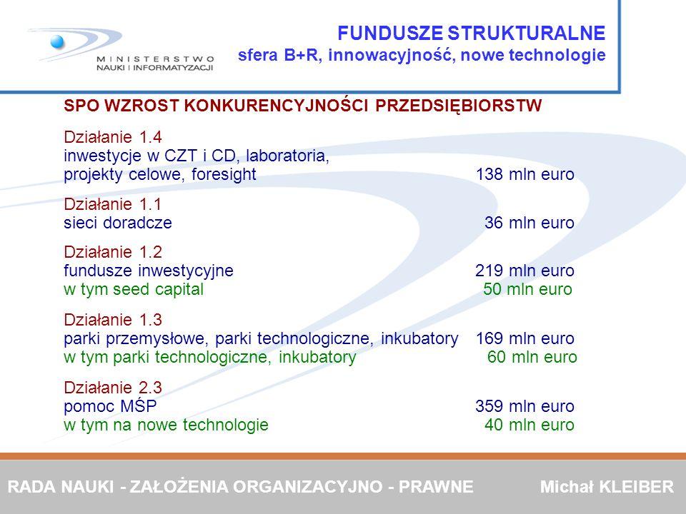 FUNDUSZE STRUKTURALNE sfera B+R, innowacyjność, nowe technologie SPO WZROST KONKURENCYJNOŚCI PRZEDSIĘBIORSTW Działanie 1.4 inwestycje w CZT i CD, labo