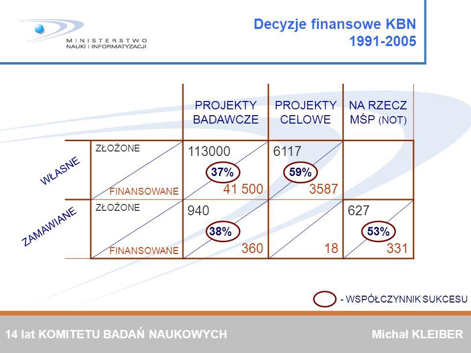 Decyzje finansowe KBN 1991-2005 PROJEKTY BADAWCZE PROJEKTY CELOWE NA RZECZ MŚP (NOT) ZŁOŻONE FINANSOWANE 113000 41 500 6117 3587 ZŁOŻONE FINANSOWANE 9
