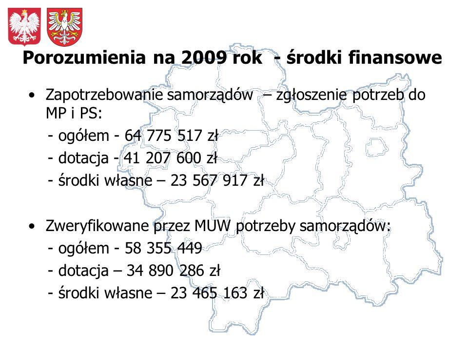 Różnica pomiędzy posiadanymi (potwierdzonymi) środkami finansowymi (budżet wojewody + rezerwa celowa budżetu państwa) a nie zweryfikowanymi potrzebami samorządów: - 4 521 213 zł/ - 9 521 213 Różnica pomiędzy posiadanymi środkami finansowymi a zweryfikowanymi potrzebami samorządów: + 1 796 101/ - 3 203 899 zł Porozumienia na 2009 rok - środki finansowe