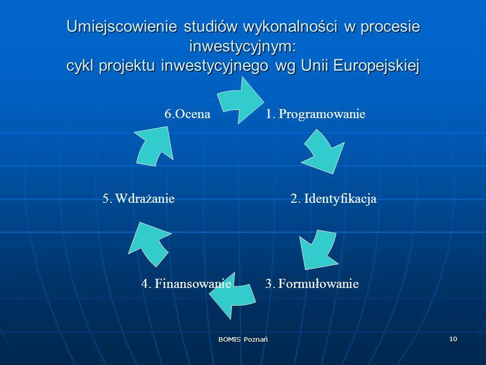 BOMIS Poznań 10 Umiejscowienie studiów wykonalności w procesie inwestycyjnym: cykl projektu inwestycyjnego wg Unii Europejskiej 1. Programowanie 2. Id