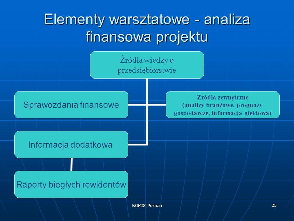 BOMIS Poznań 25 Elementy warsztatowe - analiza finansowa projektu Źródła wiedzy o przedsiębiorstwie Sprawozdania finansowe Źródła zewnętrzne (analizy