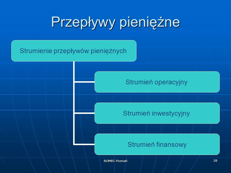 BOMIS Poznań 28 Przepływy pieniężne Strumienie przepływów pieniężnych Strumień operacyjny Strumień inwestycyjny Strumień finansowy
