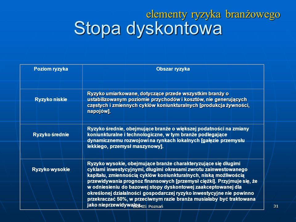 BOMIS Poznań 31 Stopa dyskontowa elementy ryzyka branżowego Poziom ryzykaObszar ryzyka Ryzyko niskie Ryzyko umiarkowane, dotyczące przede wszystkim br